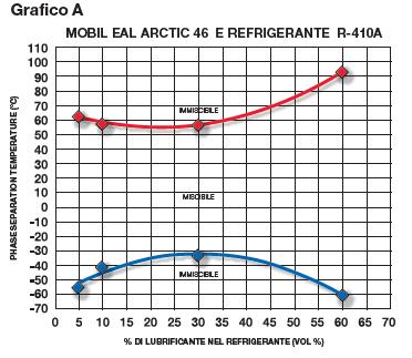 grafico-miscibilità-refrigerante-compressore-frigo