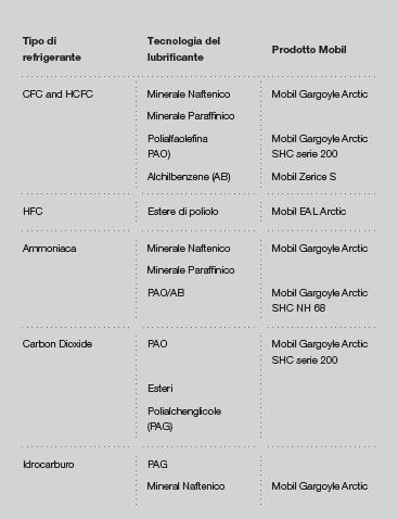 tabella-tecnologia-rerigeranti-compressori-frigoriferi