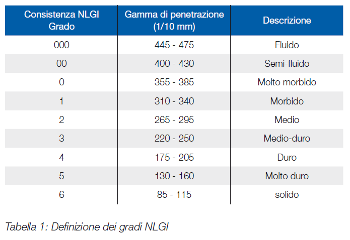 tabella gradi NLGI